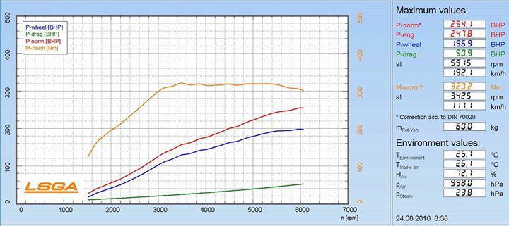 Nissan Juke 1.6 T stock 190 HP, 240 Nm, tuned 254 HP, 320 Nm