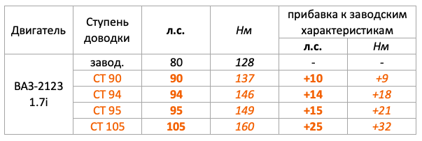 Шевроле Нива ЛСГА сравнение