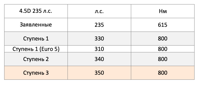 Land Cruiser 4.5d 2007 -2015 LSGA