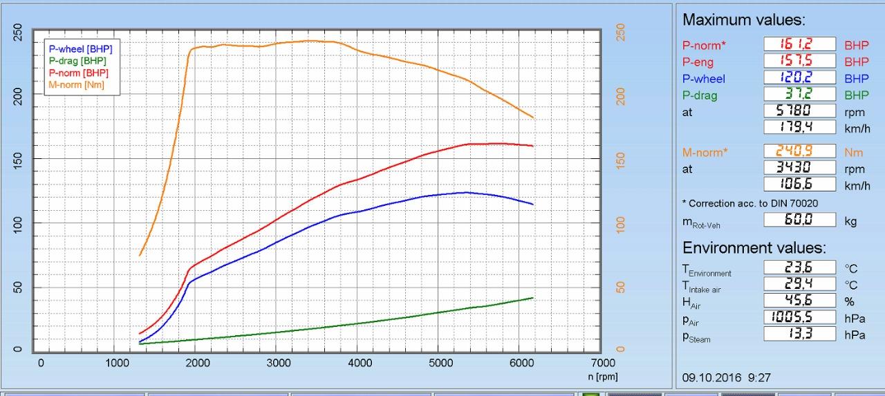 VAG 1.4 tsi 122 hp stage 2