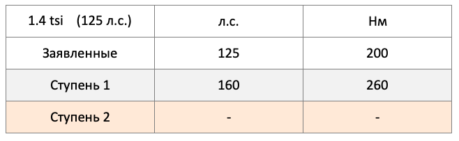 1.4 tsi 125 л.с. LSGA